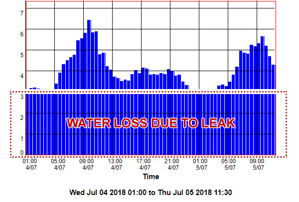 Water Meter Logging Reports